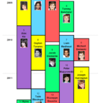 Broadway Billy Timeline