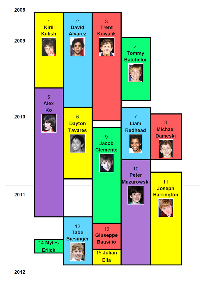 Broadway Billy Timeline