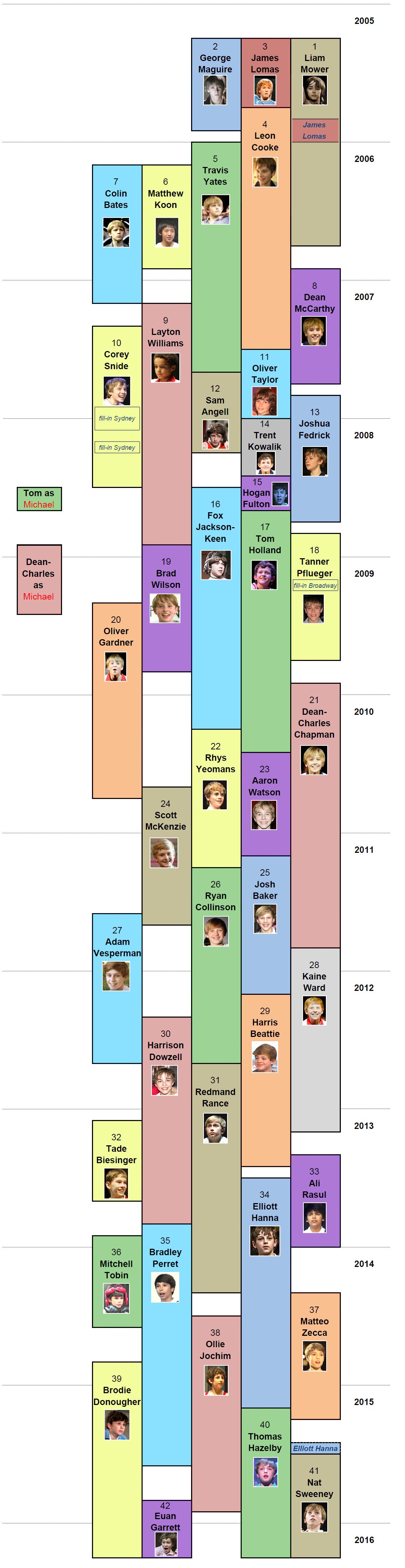 London Billy Timeline 2
